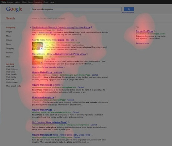 This heatmap shows where people look longest on a Google search page - at the images
